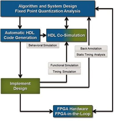Model based design flow