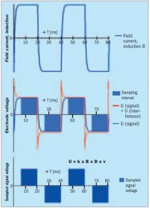 Meetsignalen sensor Krohne