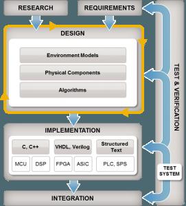 Model-Based Design flow zoals we die binnen 3T gebruiken