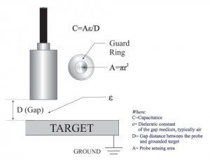 Formule afstandberekening Capacitieve Sensor