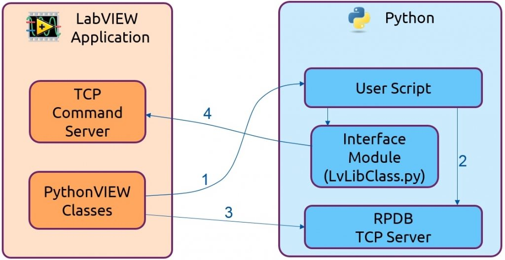 PythonVIEW Architecture: Python connection to LabVIEW